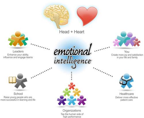 EQ đóng vai trò quan trọng trong sự thành công của con người